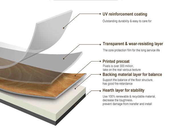 Ảnh. Cấu tạo sàn nhựa vinyl giả gỗ